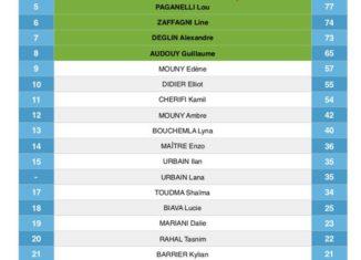 Classement de l'avenir UBSL Natation